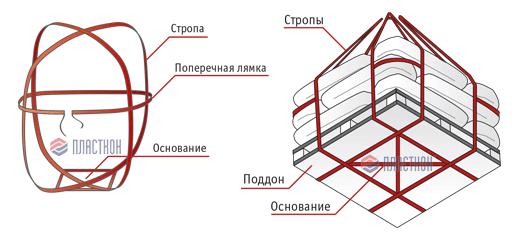 Схема строповки цемента